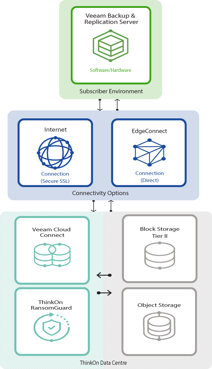 how-cloud-connect-works